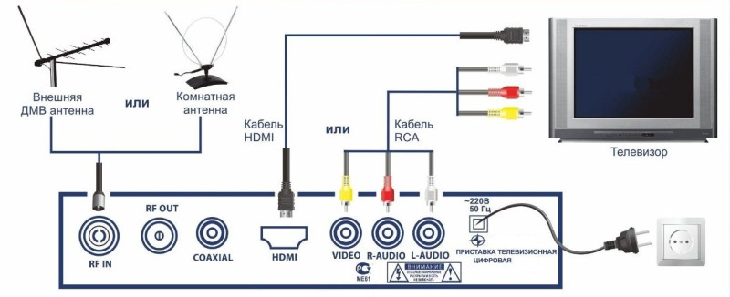 как подключить тюнер к телевизору